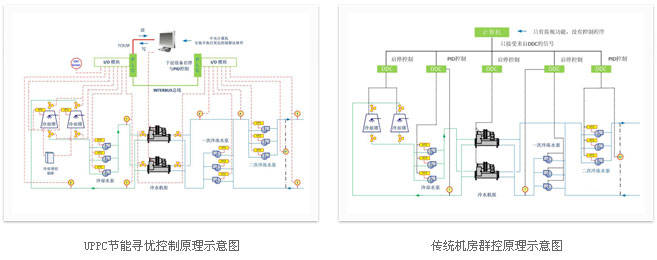 对水泵进行变频控制,对冷却塔和冷水机组进行启停